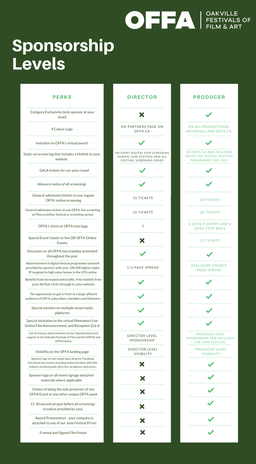 Sponsorship Comparison Chart - Director vs Producer Level